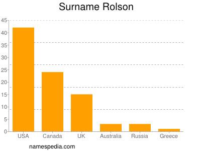 Surname Rolson