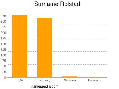 Surname Rolstad