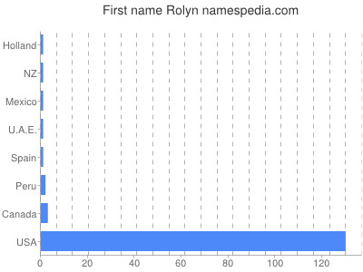 Given name Rolyn