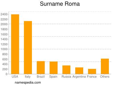 Surname Roma