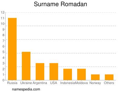 Familiennamen Romadan