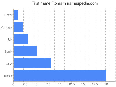 Given name Romam