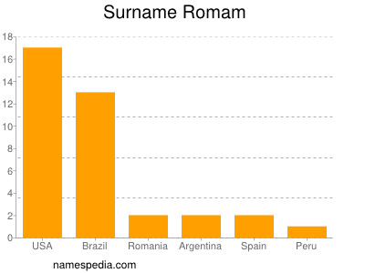 Surname Romam