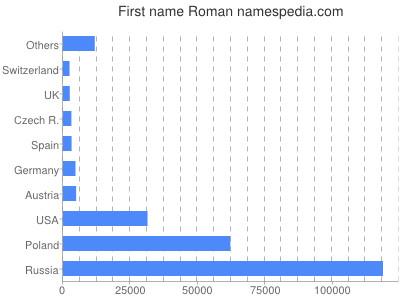 Given name Roman