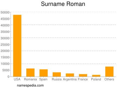 Surname Roman