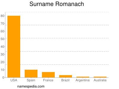 Surname Romanach