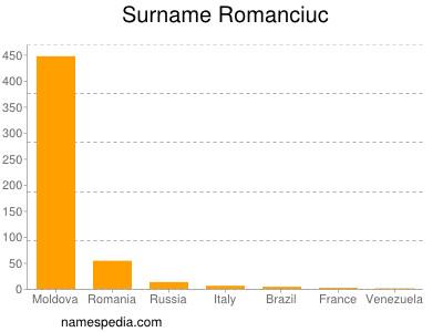 Familiennamen Romanciuc