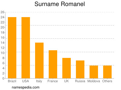Surname Romanel