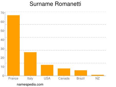 Surname Romanetti