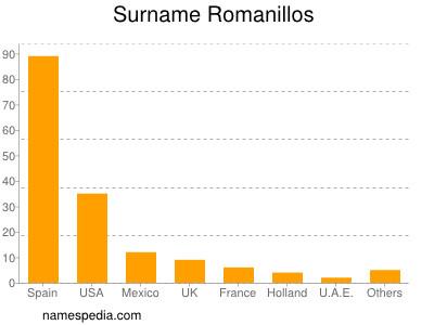 Surname Romanillos