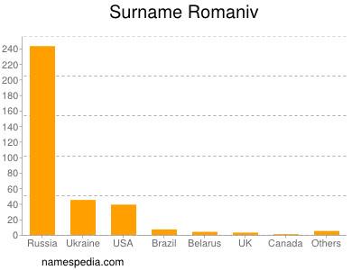 Surname Romaniv