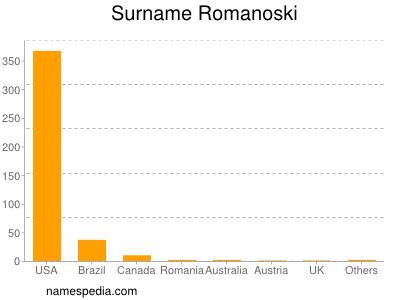 Surname Romanoski