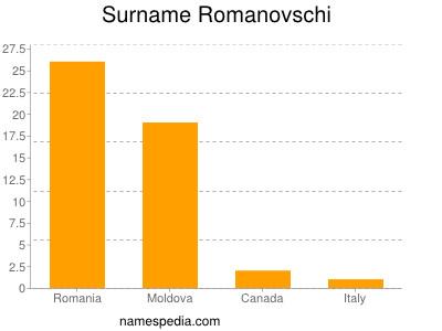 Surname Romanovschi