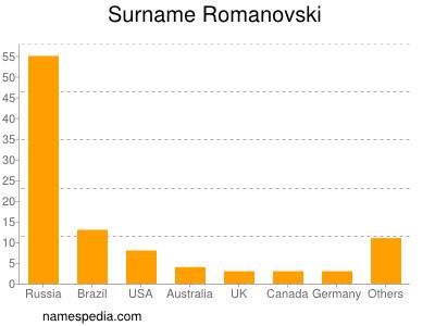 Surname Romanovski