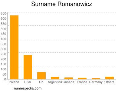 Surname Romanowicz