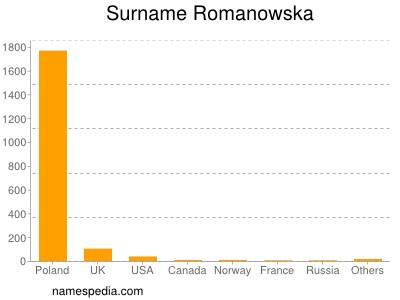 Surname Romanowska