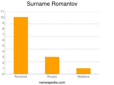 Surname Romantov