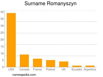 Surname Romanyszyn