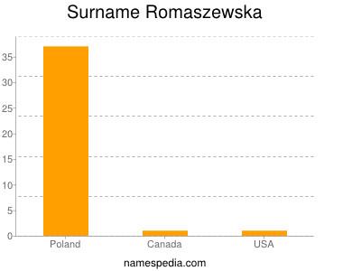 Surname Romaszewska