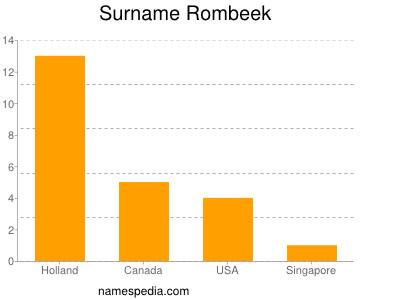Surname Rombeek