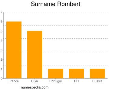 Surname Rombert