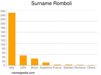 Surname Romboli