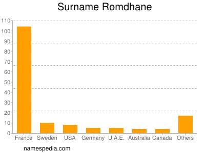 Surname Romdhane