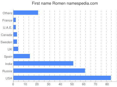 Given name Romen