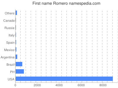 Given name Romero