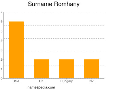 Surname Romhany