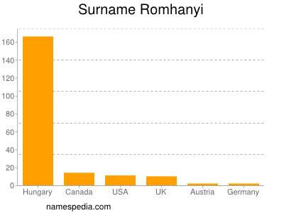 Surname Romhanyi