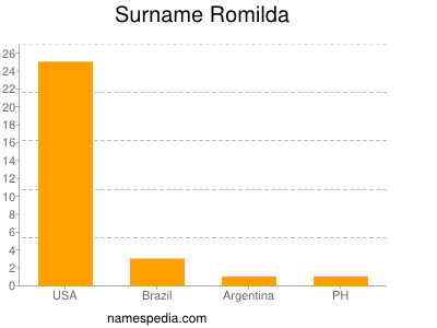 Surname Romilda