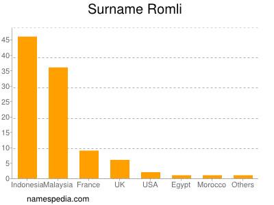 Surname Romli
