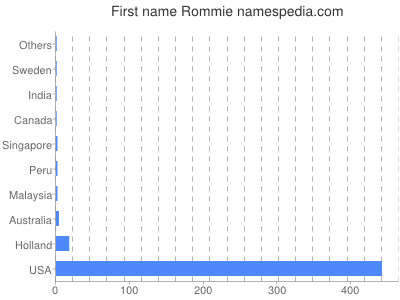Given name Rommie