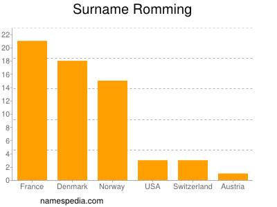Familiennamen Romming