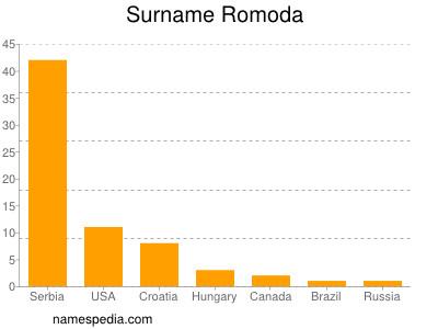 Surname Romoda