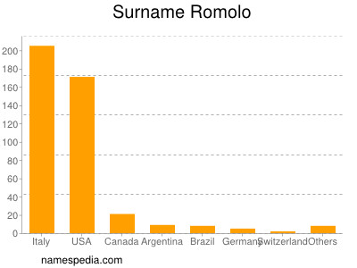 Surname Romolo