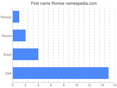 Given name Romos