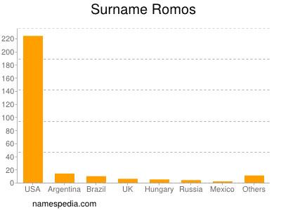 Surname Romos