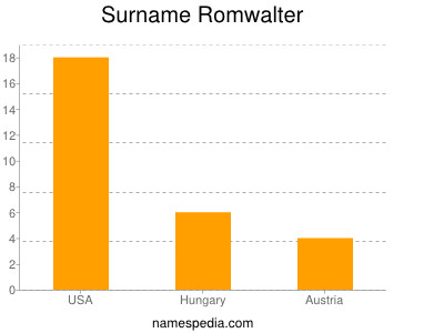 Surname Romwalter