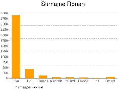 Surname Ronan
