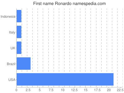Given name Ronardo