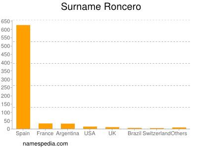 Surname Roncero