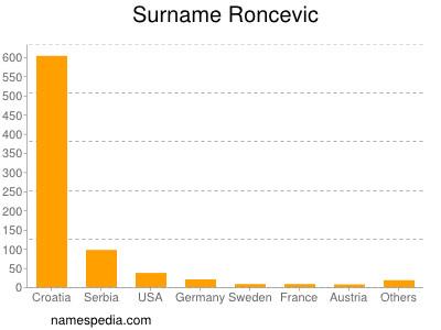 Familiennamen Roncevic