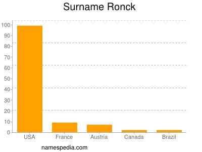 Surname Ronck