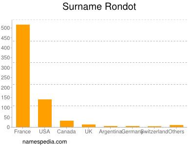 Surname Rondot