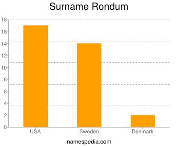 Surname Rondum
