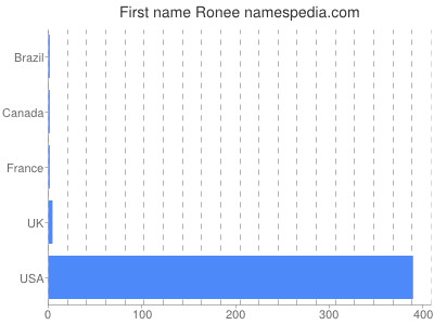 Given name Ronee