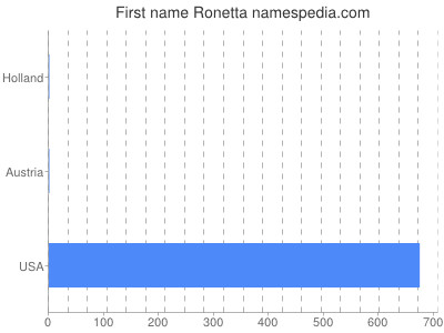Given name Ronetta