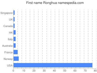 Vornamen Ronghua